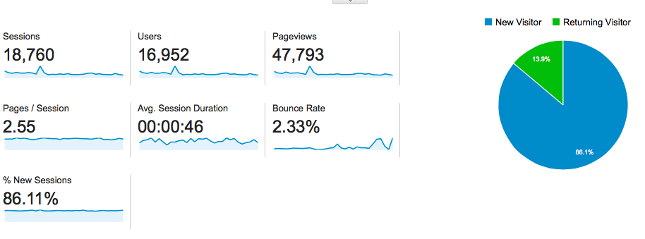 Blog Pageviews in March